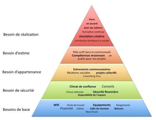 Pyramide de Maslow à propos du Coworking