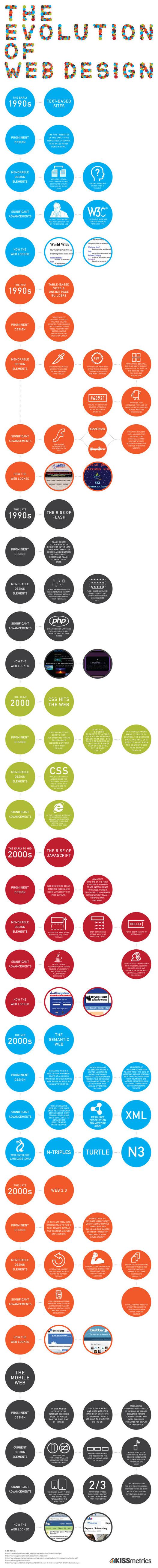 Evolution du Web - 20 ans résumés en 1 image