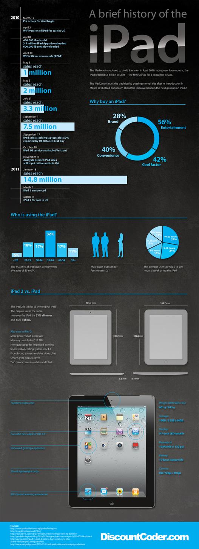 L'histoire de l'iPad en 1 image