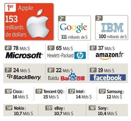 Apple est la marque la plus valorisée au monde