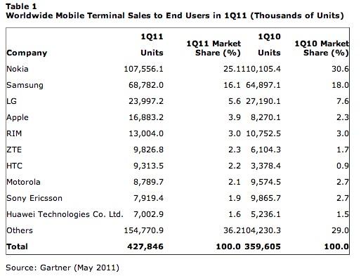 428 millions de mobiles vendus dans le monde dans le 1er trimestre 2011