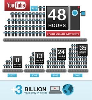 Youtube - 6 ans et des chiffres impressionnants