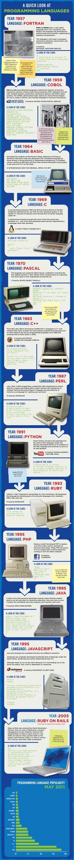 Histoire des langages de programmation en 1 image