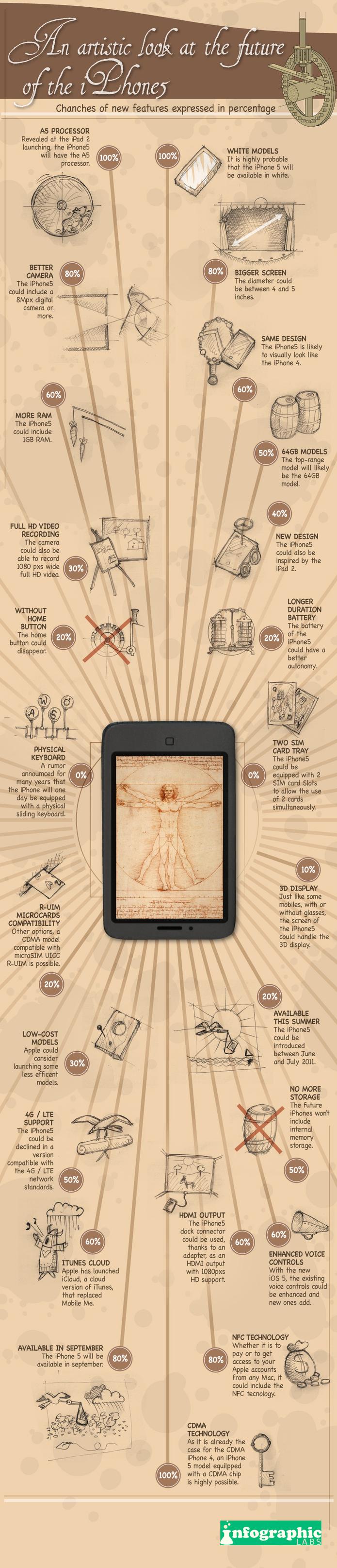 Les probables fonctions de l'iPhone 5 vues de façon artistique en 1 image