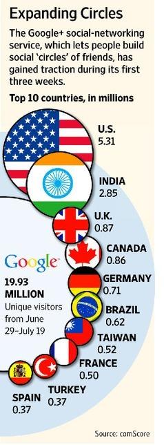 Google+ - 20 millions d'utilisateurs