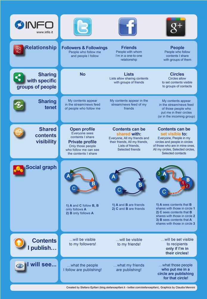 Facebook vs Twitter vs Google Plus en 1 image