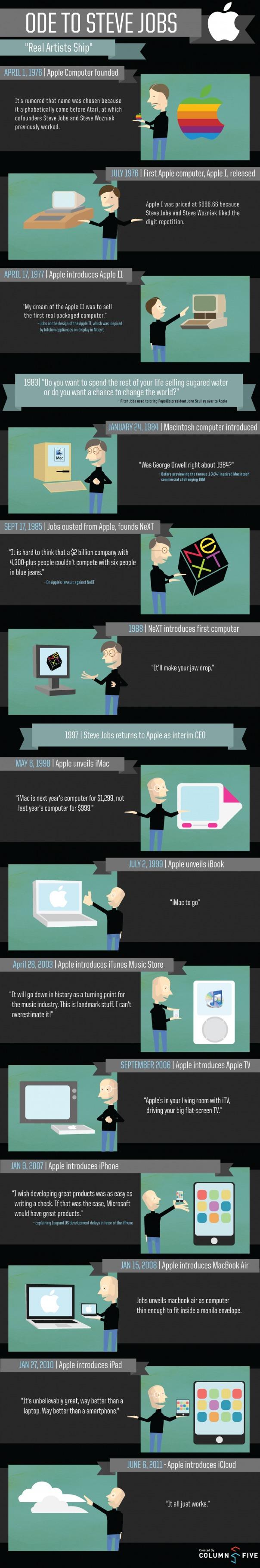 La carrière de Steve Jobs en 1 image