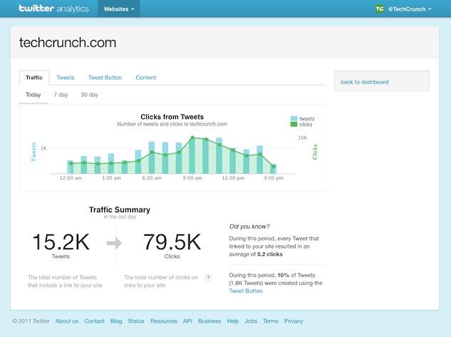 Twitter - Un outil statistique pour les sites très bientôt