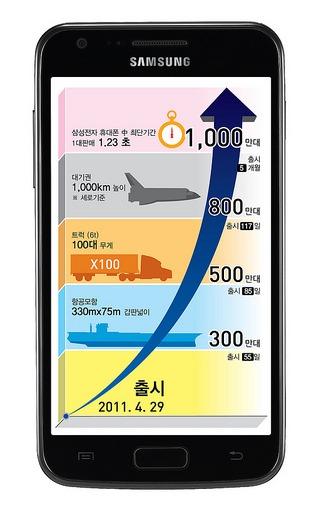 Samsung - 10 millions de Galaxy S II vendus
