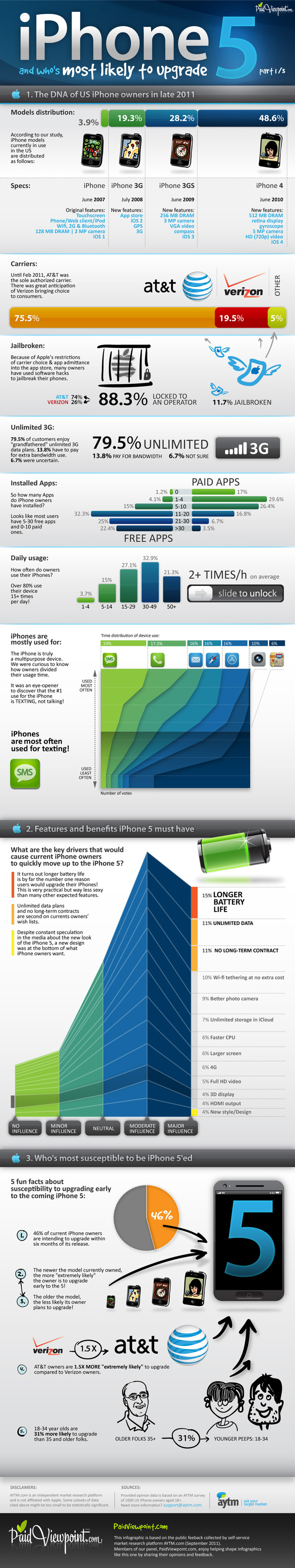 iPhone 5 - Faudra t il l'acheter ? (infographie)