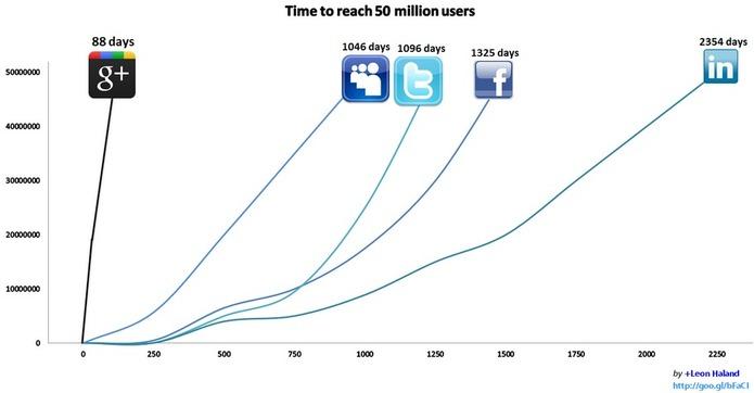 Google Plus - 50 millions d'utilisateurs