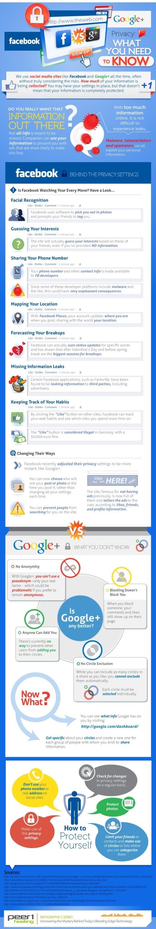 La vie privée sur Facebook et Google + en 1 image