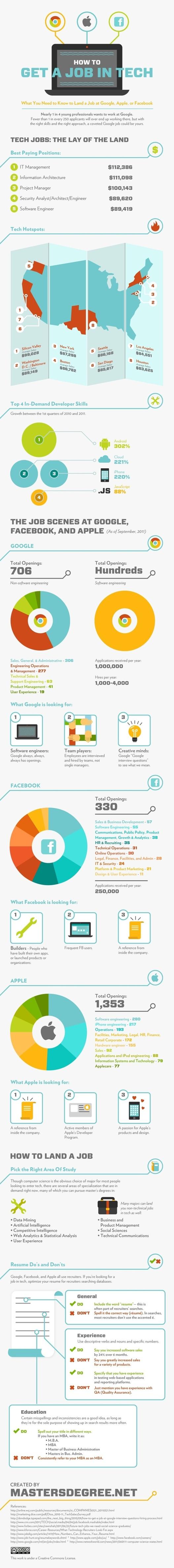 Travailler chez Google, Apple ou Facebook en 1 image