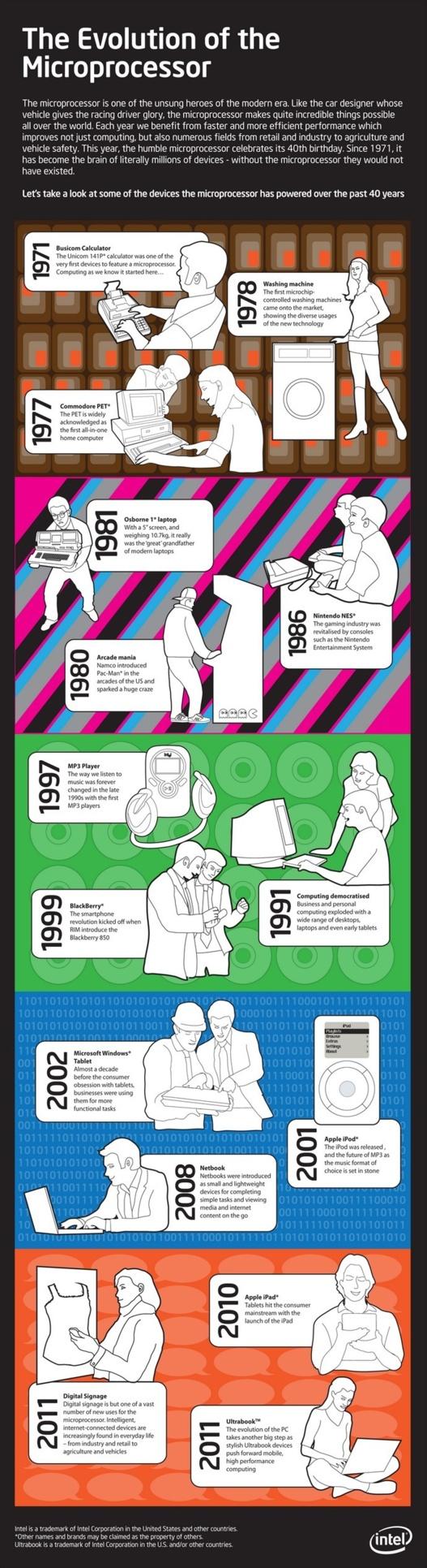 Histoire du Microprocesseur en 1 image
