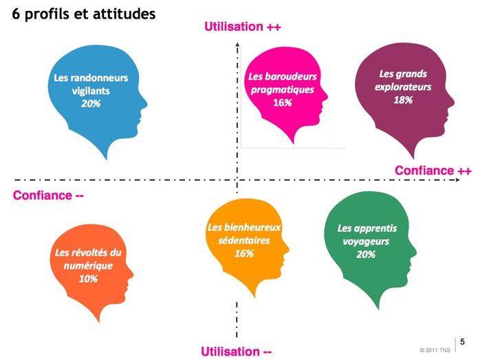 Les français et le monde numérique en 1 image (étude INRIA)