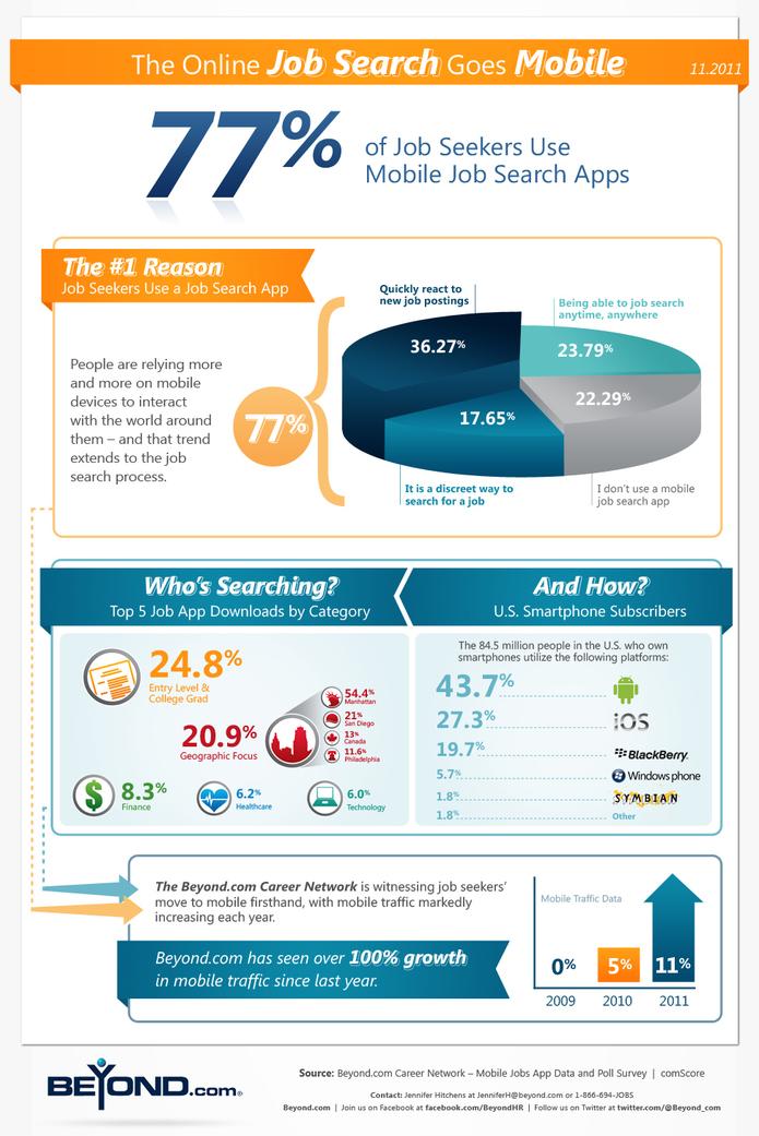 La recherche d'emploi se passe sur le Web Mobile