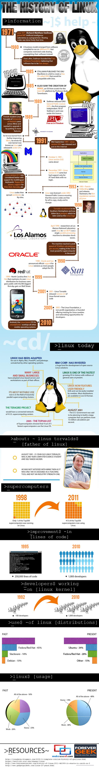 L'histoire de Linux en 1 image