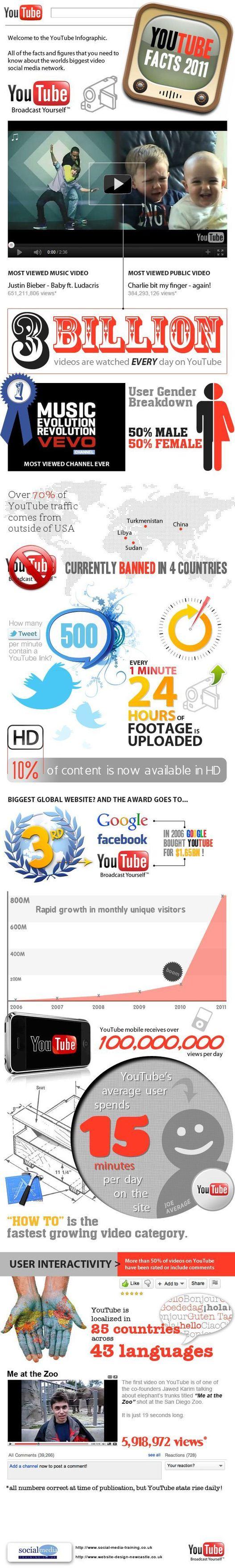 Youtube - Les stats 2011 en 1 image
