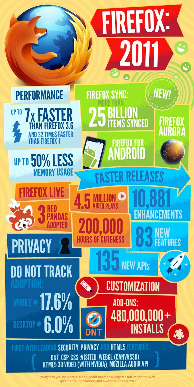 Firefox en 2011 et 1 seule image