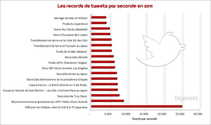Les records de tweets 2011 en 1 image