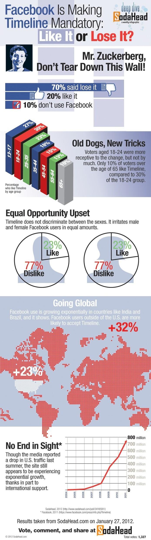 Facebook Timeline - 70% des utilisateurs sont contres