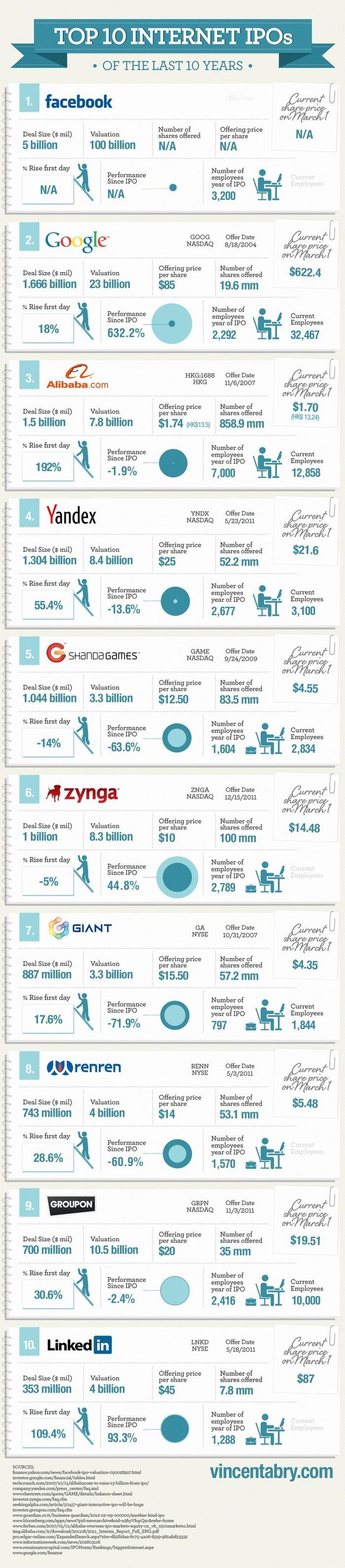 Le top 10 des plus grosses introductions en bourse de sociétés du Web en 1 image