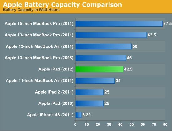 Le nouvel iPad embarque une batterie haute capacité