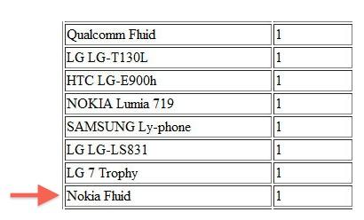 Nokia Fluid - Un Windows Phone 8 en approche ?