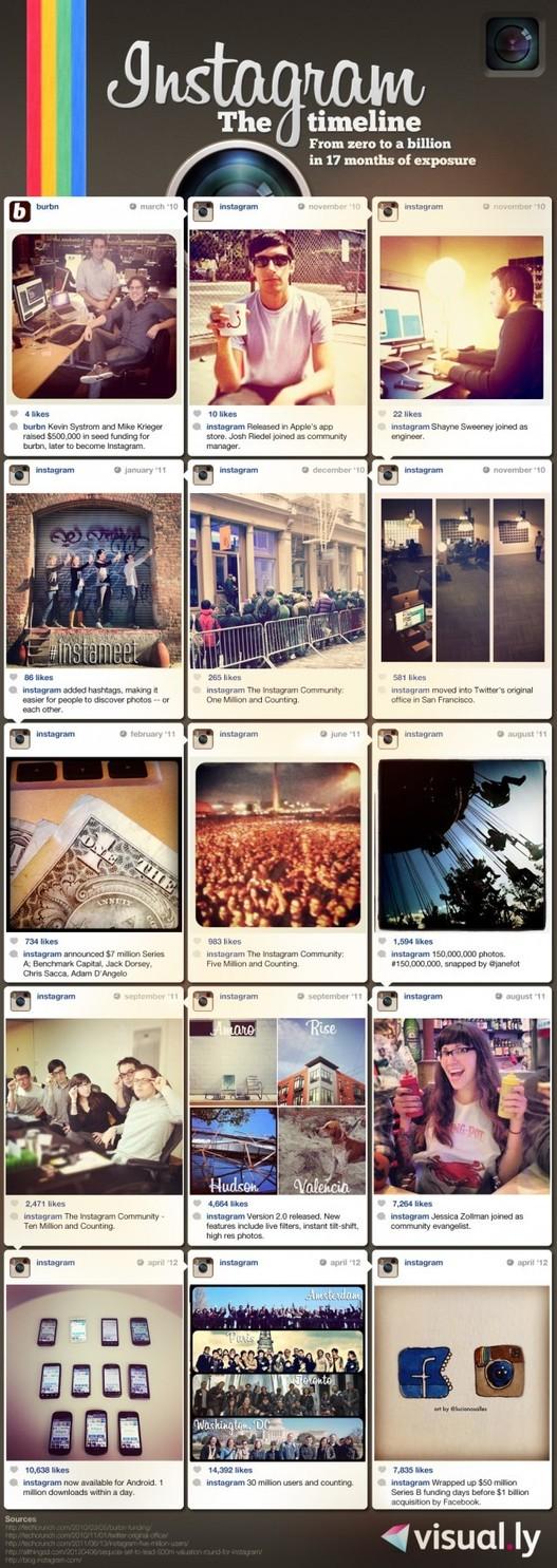 L'histoire d'Instagram en 1 image