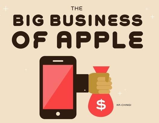 Le gros business d'Apple en 1 image