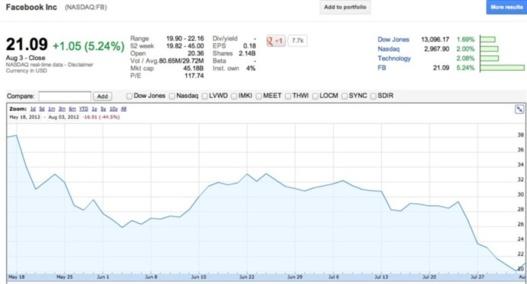 L'action de Facebook risque une grosse claque le 16 Aout 2012