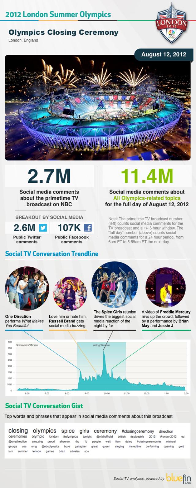 Clôture des JO 2012 - Les grands moments sur les réseaux sociaux (en 1 image)
