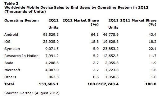 Samsung N°1 des ventes de mobiles et Android surpasse tout