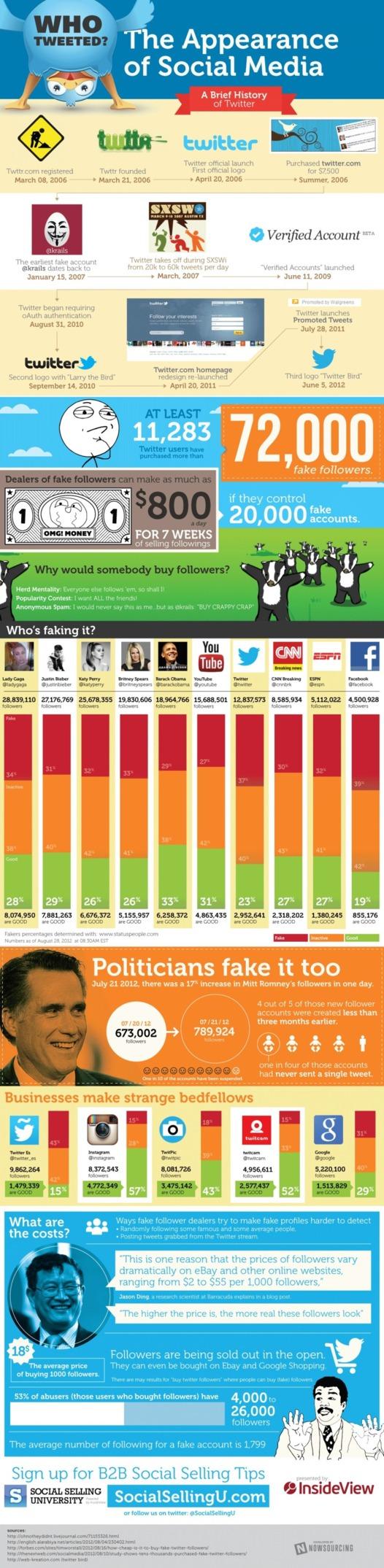 Etes vous sûr de vos followers sur Twitter? (infographie)