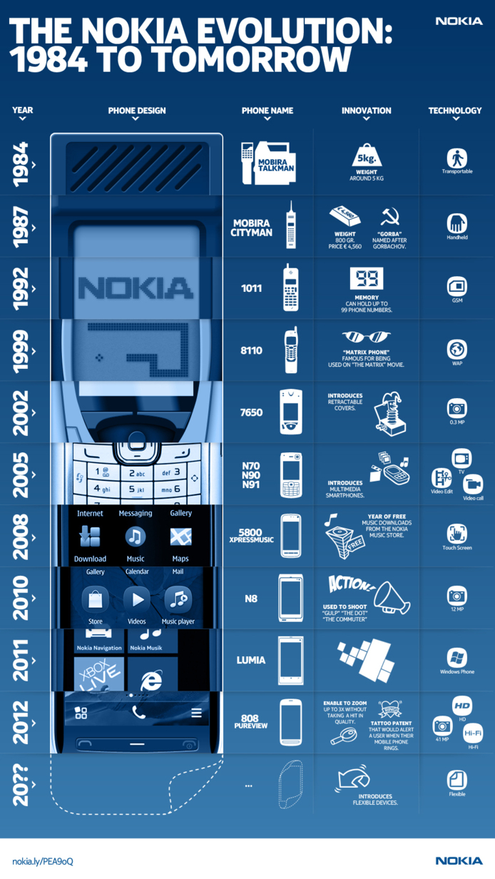 Nokia - de 1984 à aujourd'hui en 1 image