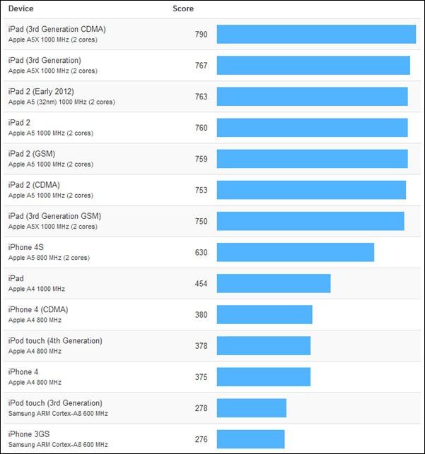 L'iPhone 5 plus puissant que le Galaxy S III