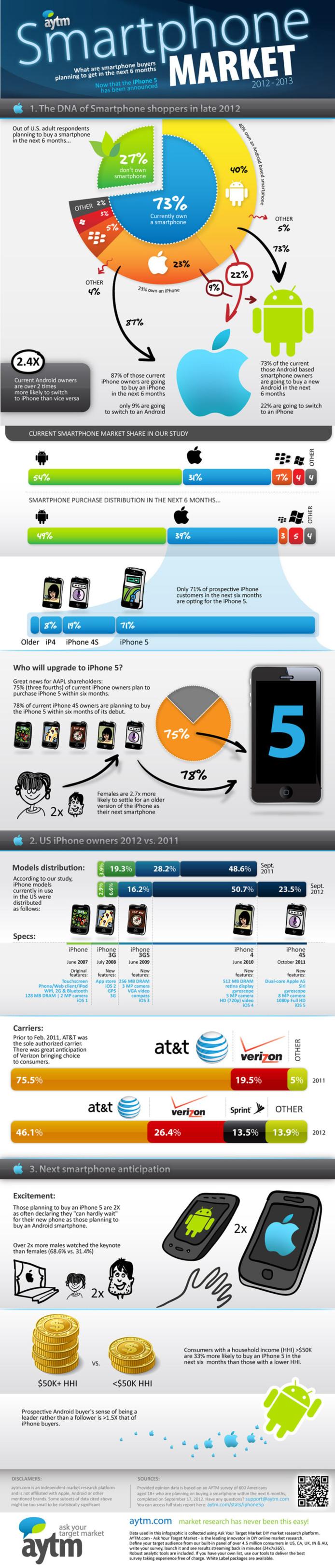 L'iPhone 5 peut il affecter le marché des smartphones? (en 1 image)