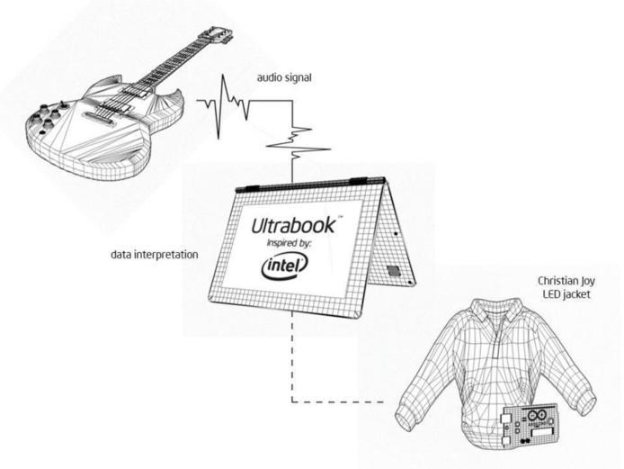 """Intel """"It's your world now"""" - L'art de mélanger la mode et l'high tech (Sponso)"""