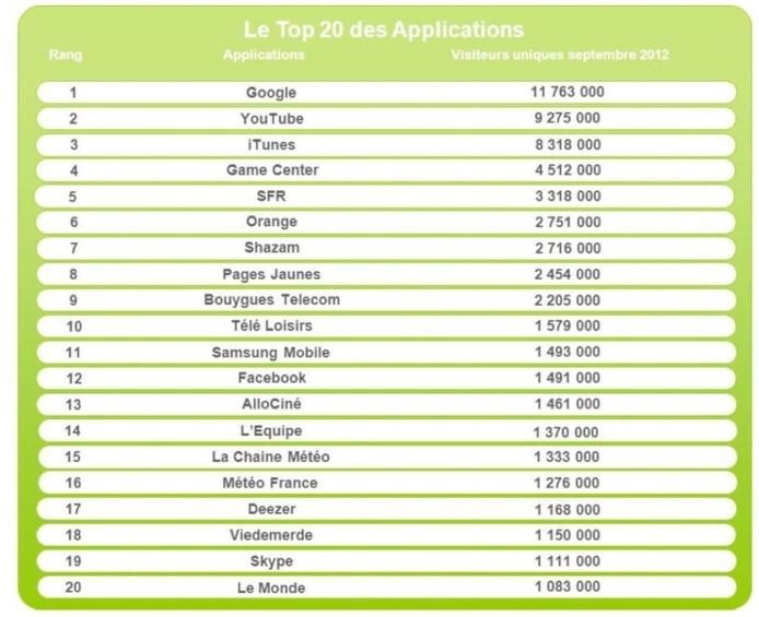 Près de 24 millions de français possèdent un smartphone