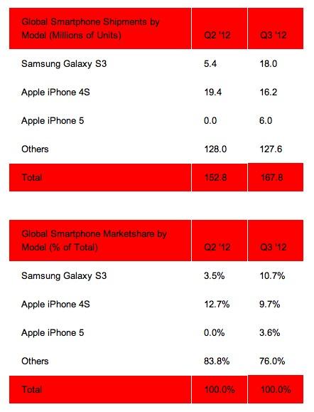 Le Samsung Galaxy S3 est le mobile le plus vendu au 3ième trimestre