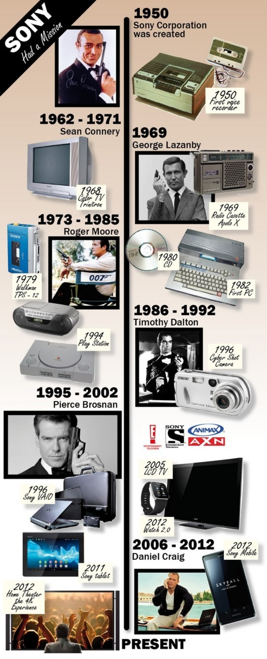 Sony - de 1950 à 2012 en 1 image