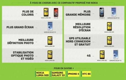 Quel est le mobile le plus smart ? Le Lumia 920 ?