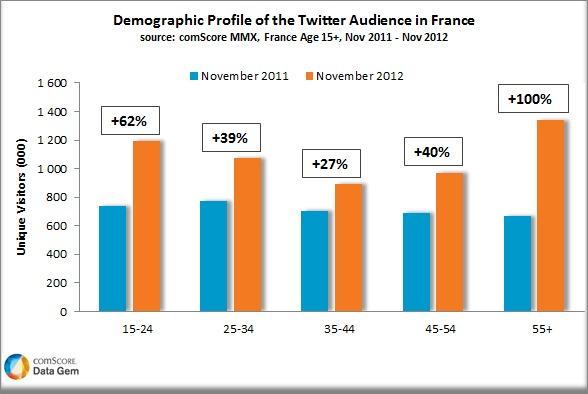 Twitter - 5,5 millions d'utilisateurs en France