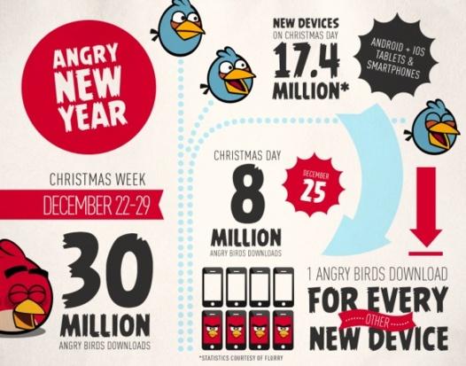 Angry Birds a été téléchargé 8 millions de fois le 25 décembre