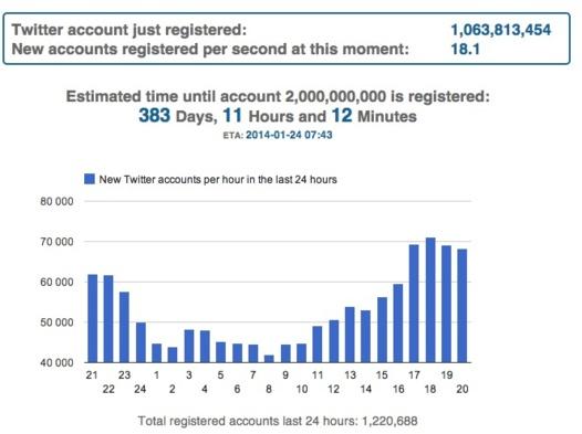 Twitter a t il franchi la barre du milliard d'utilisateurs?