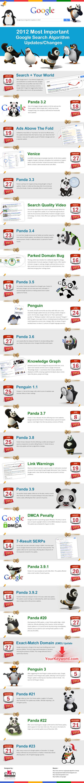 Les 27 plus importantes mises à jour de Google en 2012 et en 1 image