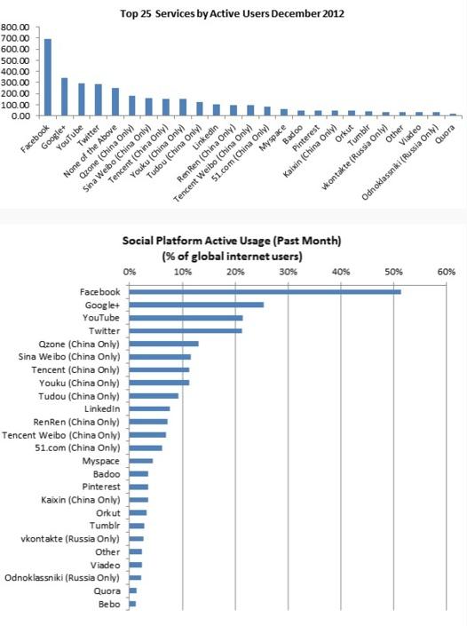 Google+ - 2ième réseau social utilisé dans le monde