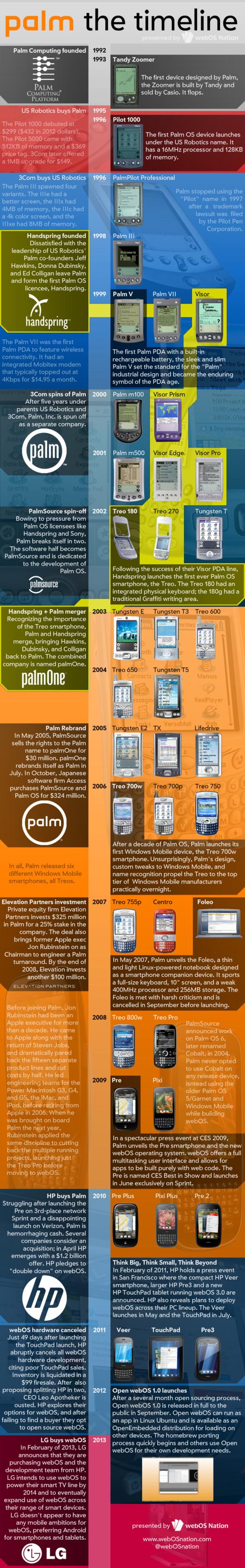 Palm de 1992 à 2013 en 1 image