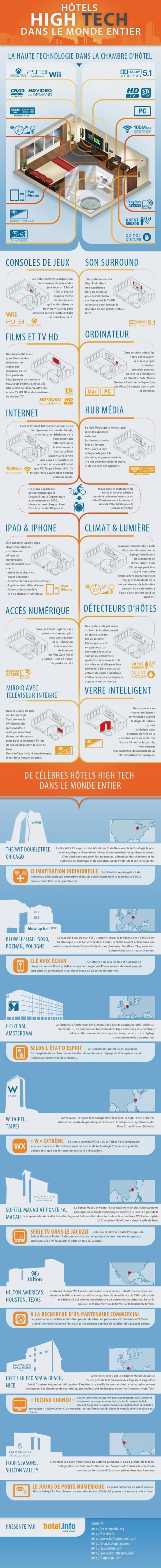 Ou trouver les hôtels les plus High Tech dans le monde? (infographie)