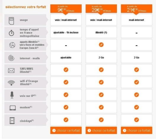 Orange Business lance de nouveaux forfaits Smart Pro sans engagement